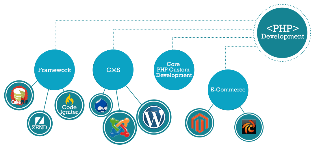 Core PHP Web Development, Custom php development company India, core php development company India, offshore php development company, responsive php website development, php web development company, hire php developer india