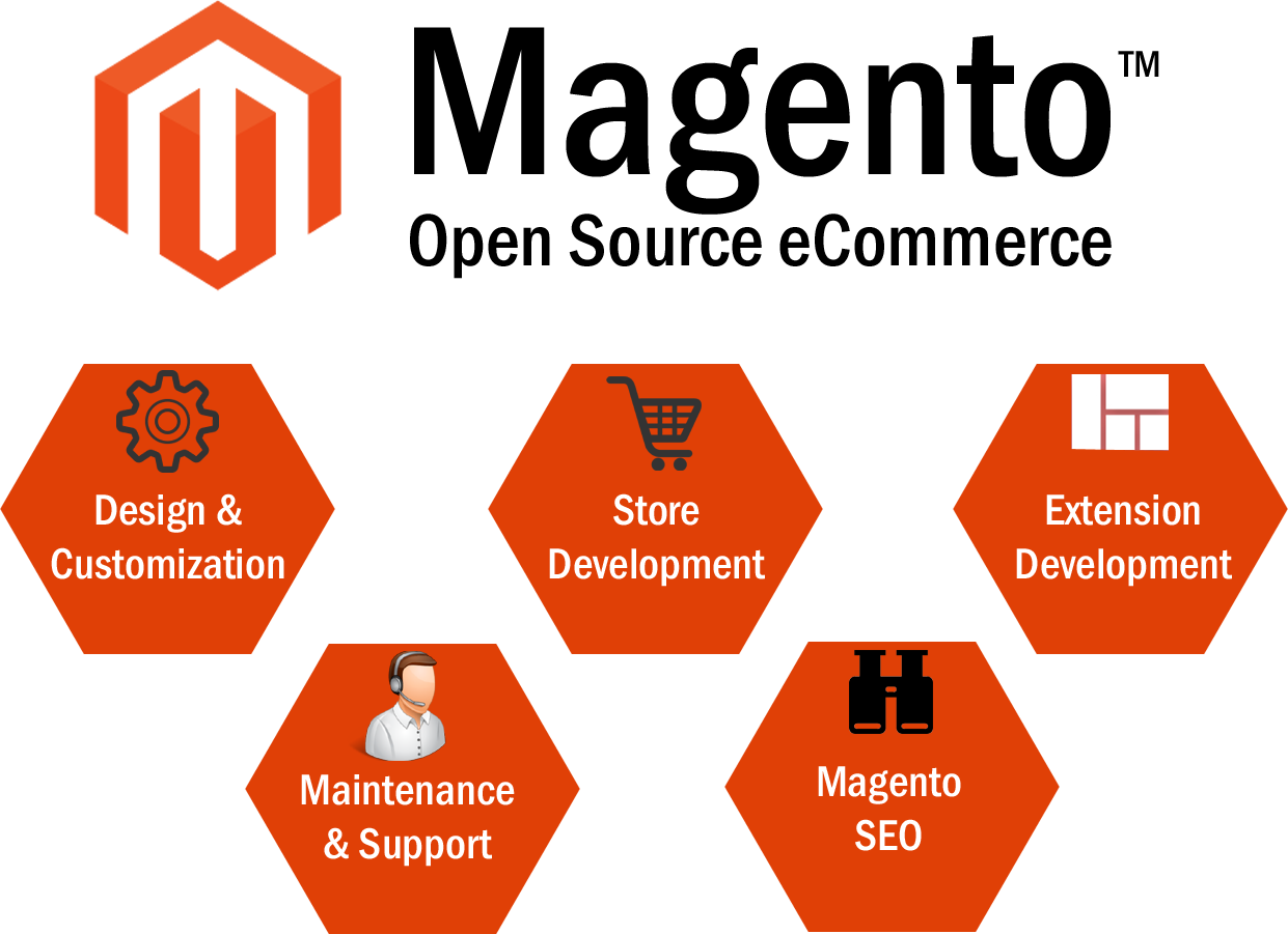 Image result for Benefits of Custom Magento Web Development