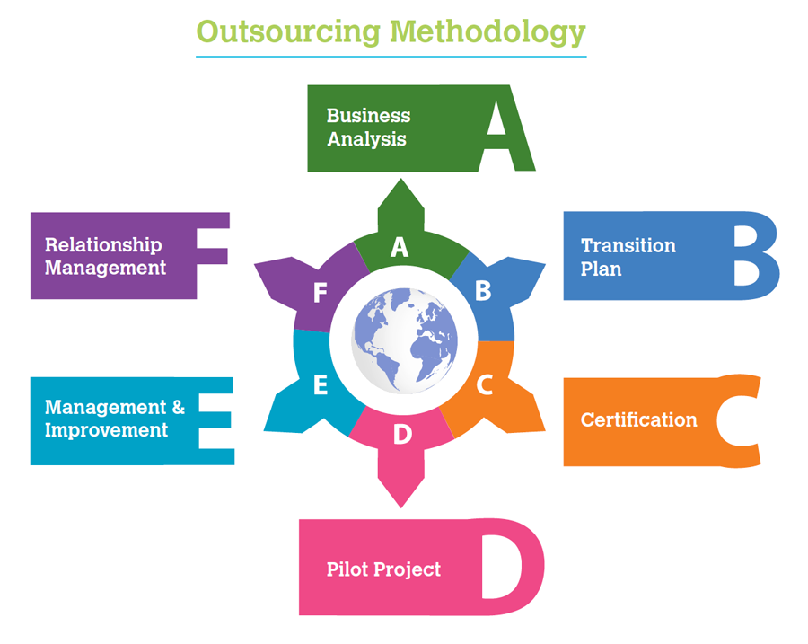Why Outsource Offshore