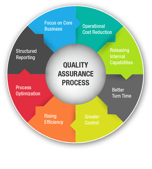Quality Assurance & Testing Services